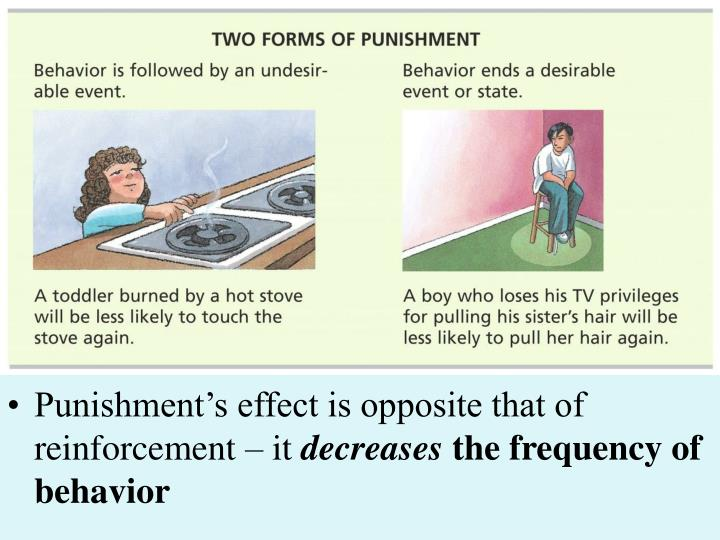 Punishment's effect is opposite that of reinforcement – it