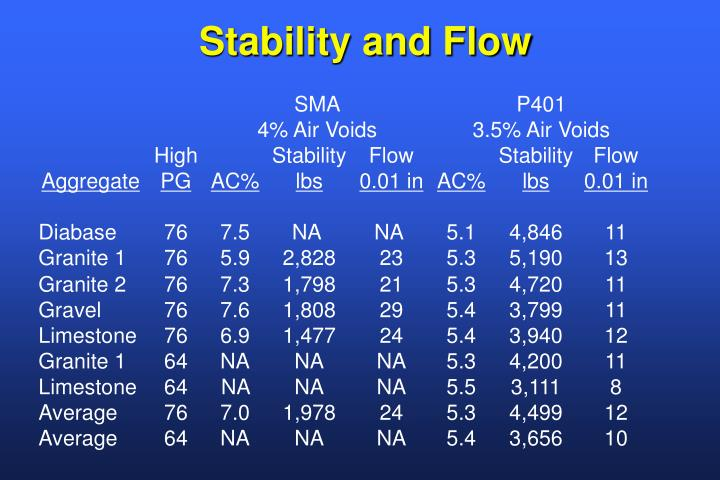 Stability and Flow