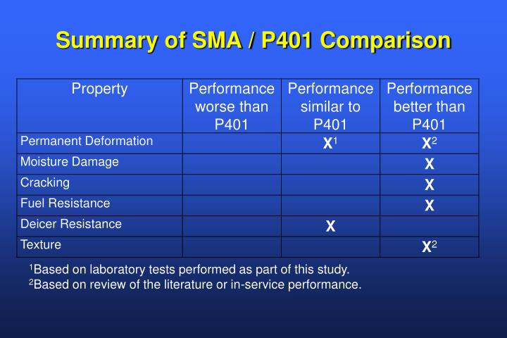 Summary of SMA / P401 Comparison