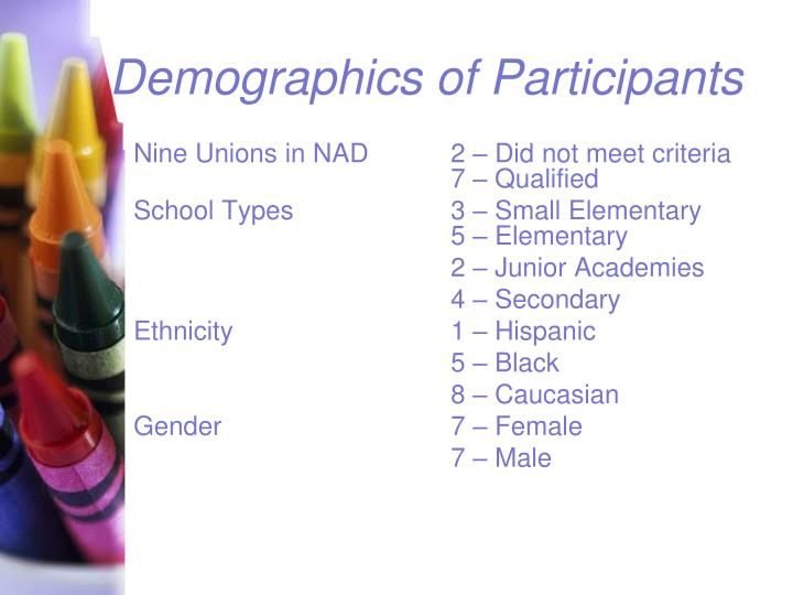 Demographics of Participants