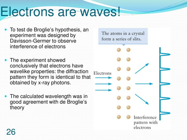 Electrons are waves!