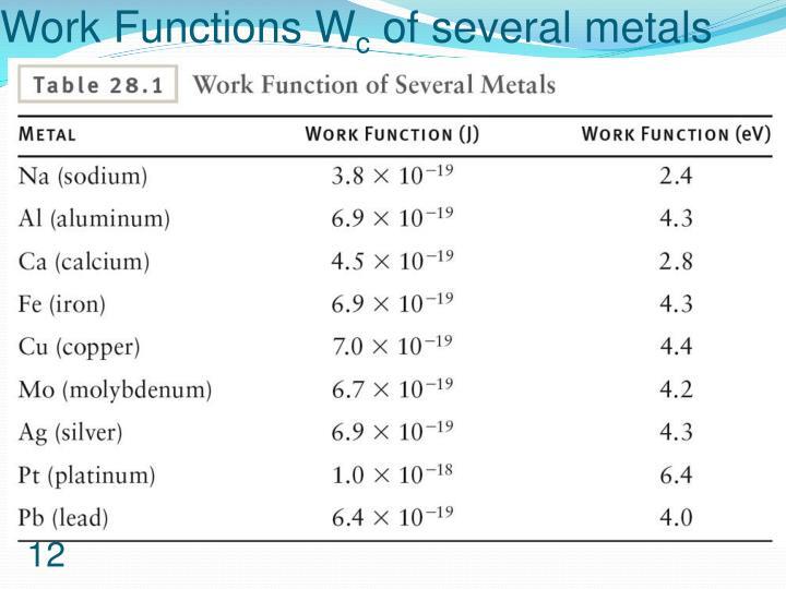 Work Functions
