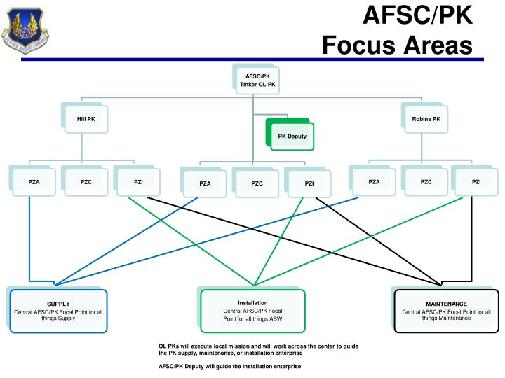 AFSC/PK