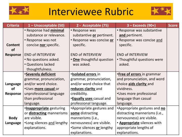Interviewee Rubric