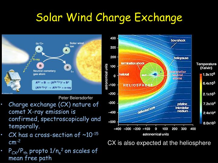 Solar Wind Charge Exchange