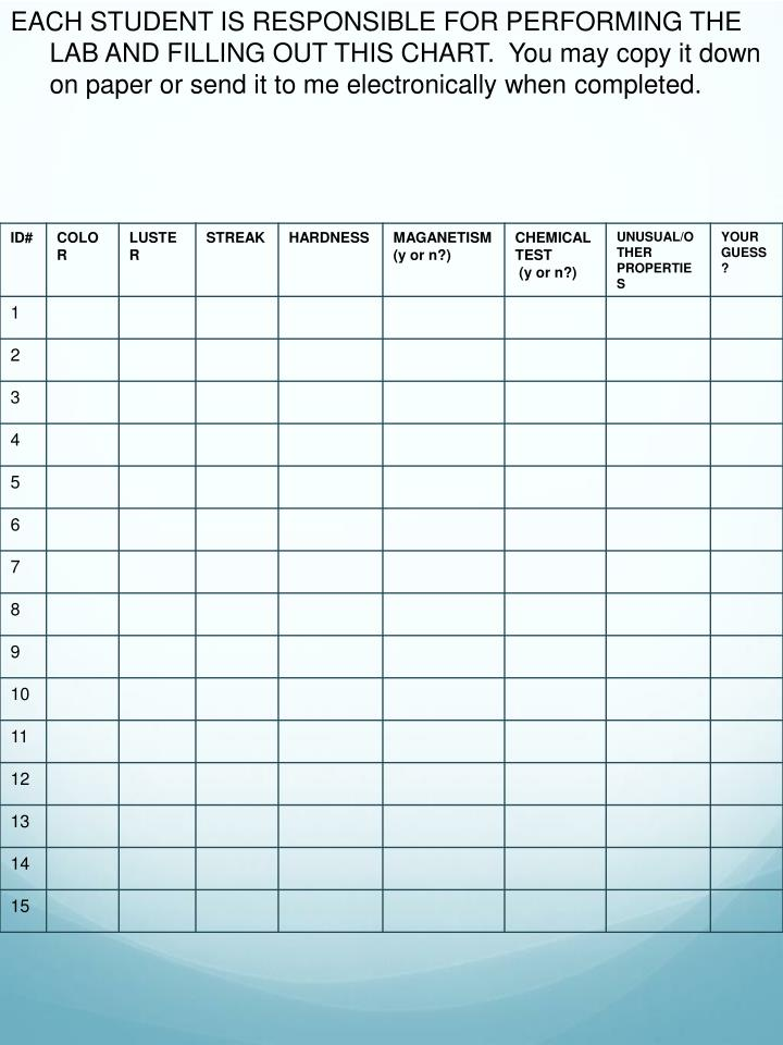 EACH STUDENT IS RESPONSIBLE FOR PERFORMING THE LAB AND FILLING OUT THIS CHART.  You may copy it down on paper or send it to me electronically when completed.