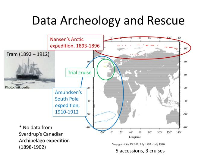 Data Archeology and Rescue