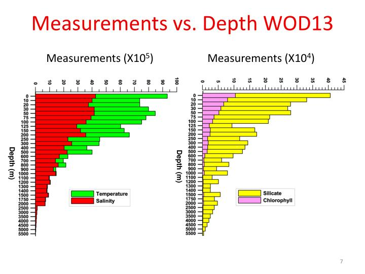 Measurements vs. Depth WOD13