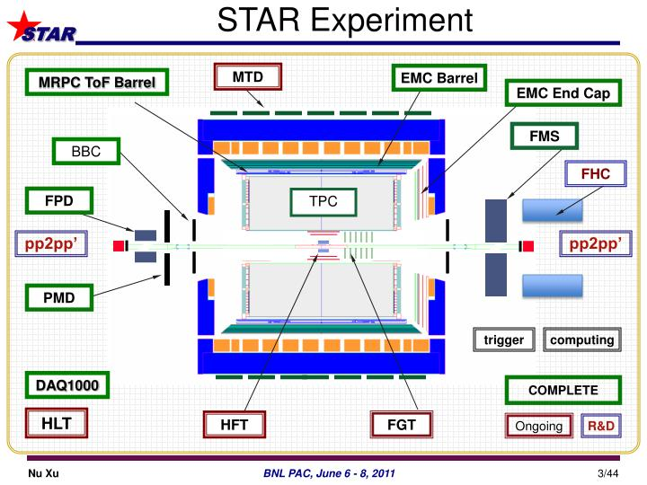 STAR Experiment