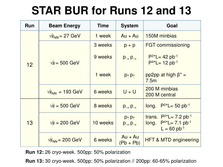 STAR BUR for Runs 12 and 13