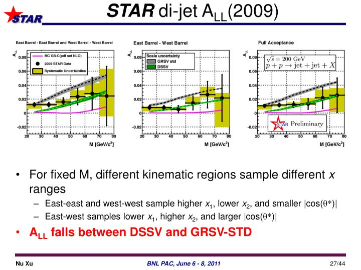 For fixed M, different kinematic regions sample different