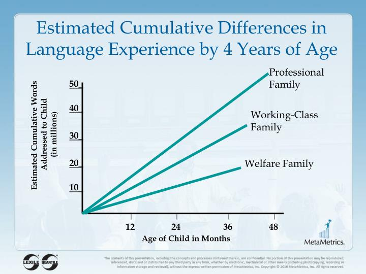 Estimated Cumulative Differences in Language Experience by 4 Years of Age