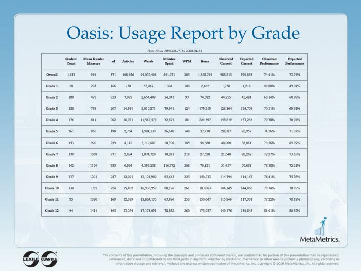 Oasis: Usage Report by Grade