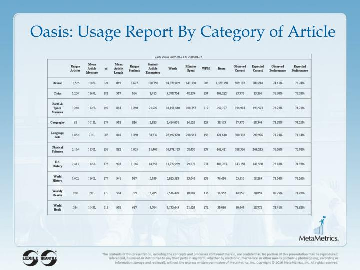 Oasis: Usage Report By Category of Article