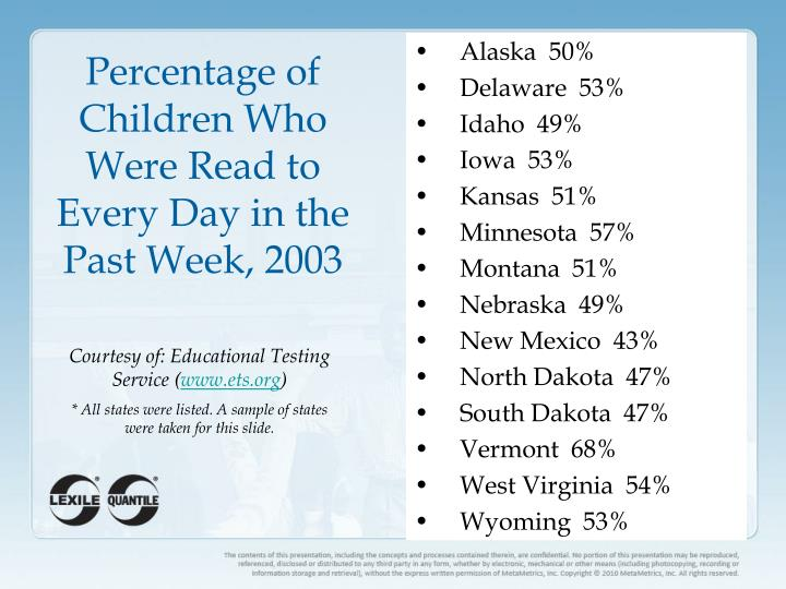 Percentage of Children Who Were Read to Every Day in the Past Week, 2003