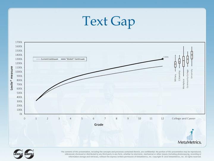 Text Gap