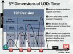 3 rd dimensions of lod time