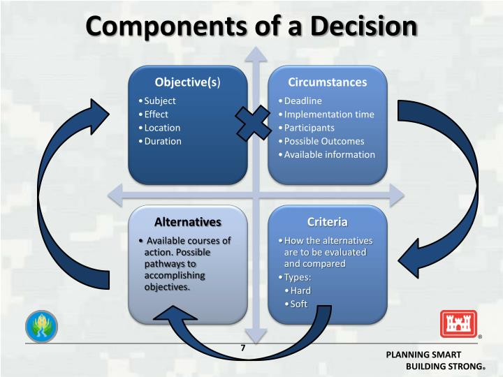 Components of a Decision