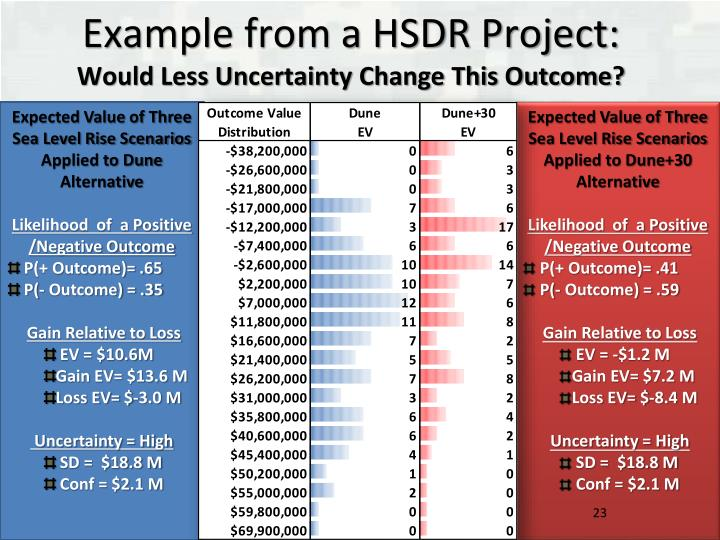 Example from a HSDR Project: