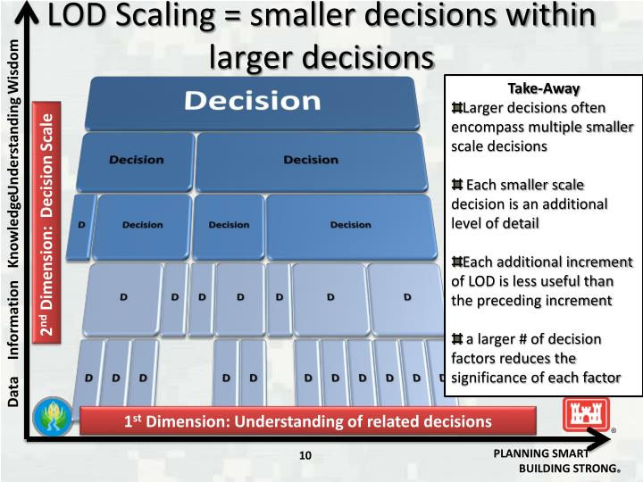 LOD Scaling = smaller decisions within larger decisions