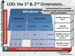 lod the 1 st 2 nd dimensions