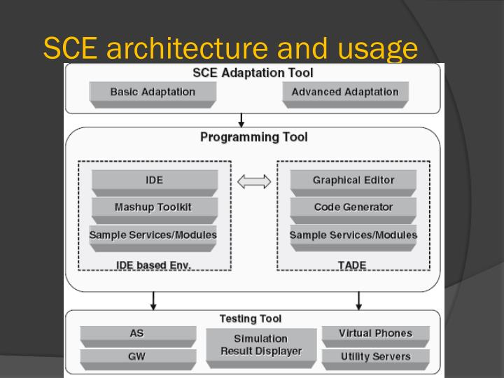 SCE architecture and usage