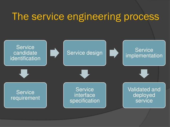 The service engineering process