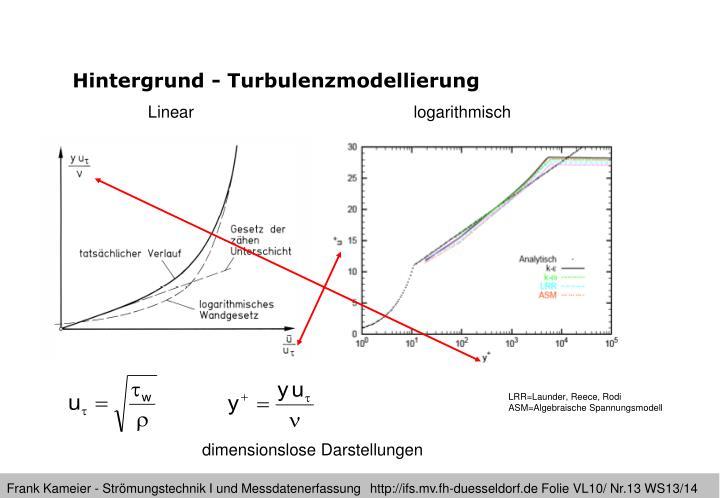 Hintergrund - Turbulenzmodellierung