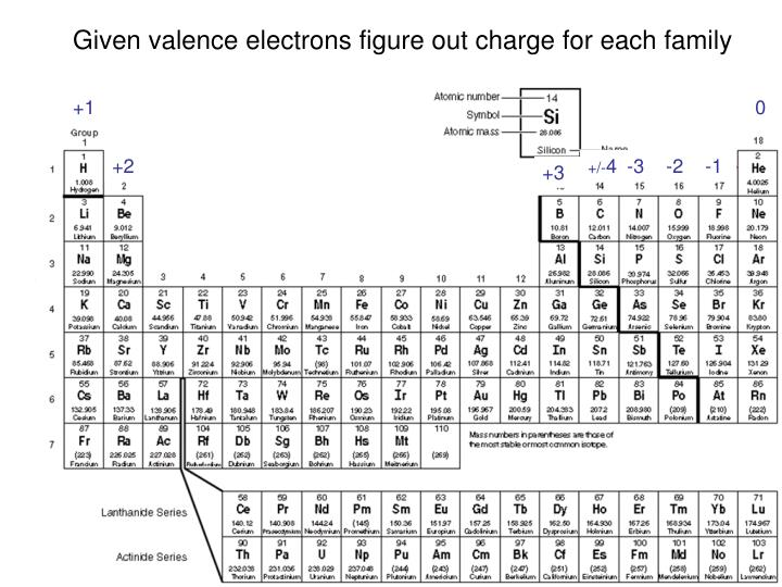 Given valence electrons figure out charge for each family