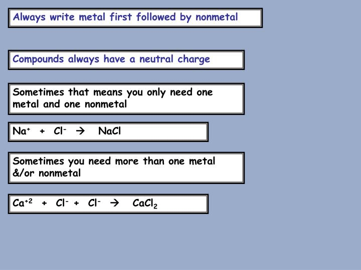 Always write metal first followed by nonmetal