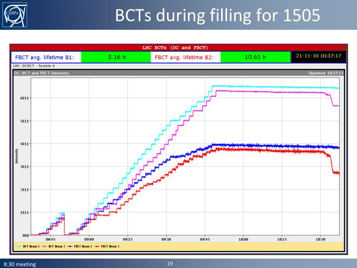 BCTs during filling for 1505