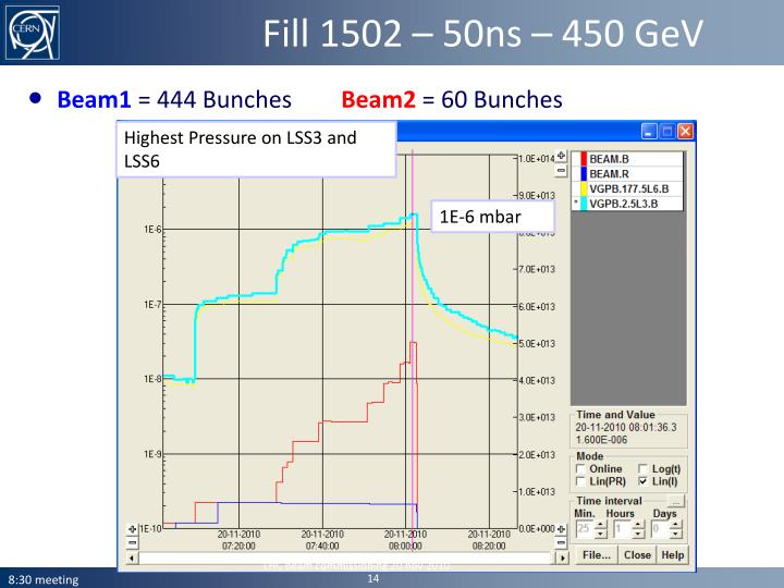 Fill 1502 – 50ns – 450