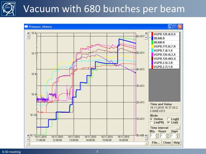 Vacuum with 680 bunches per beam