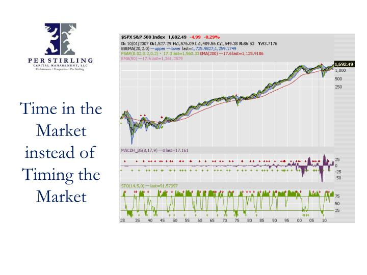 Time in the Market instead of Timing the Market