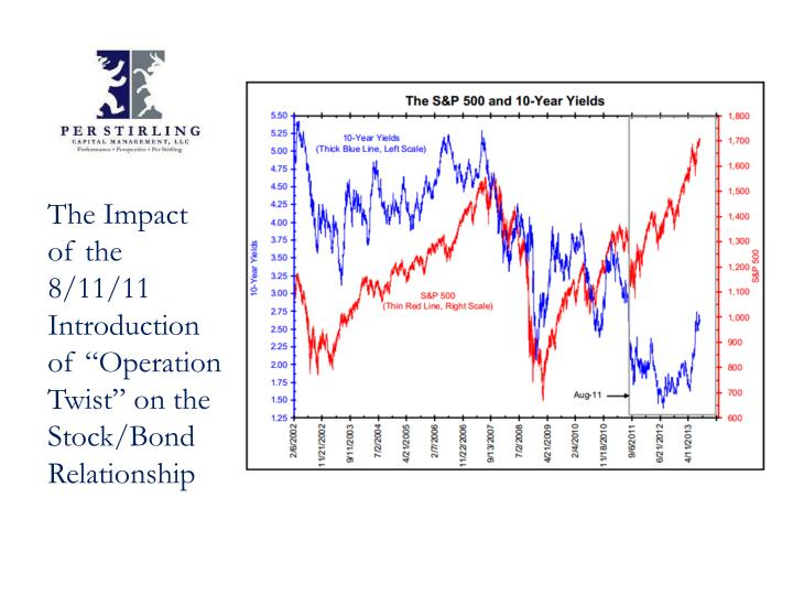 "The Impact of the 8/11/11 Introduction of ""Operation Twist"" on the Stock/Bond Relationship"