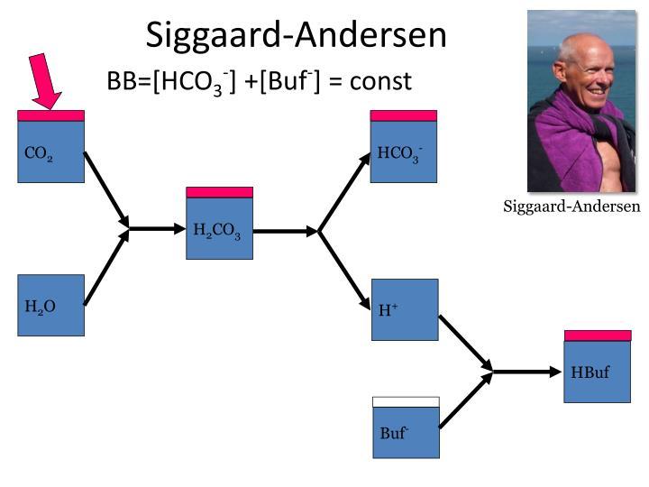 Siggaard