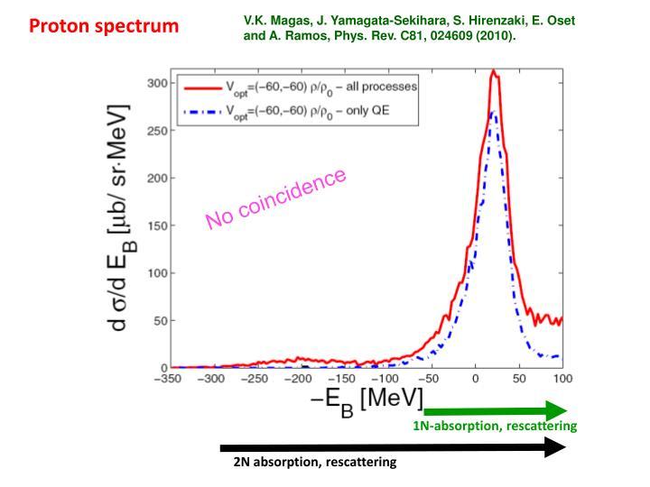 Proton spectrum