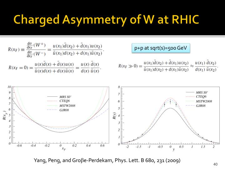 Charged Asymmetry of W at RHIC