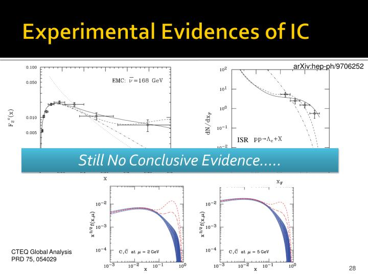Experimental Evidences of IC