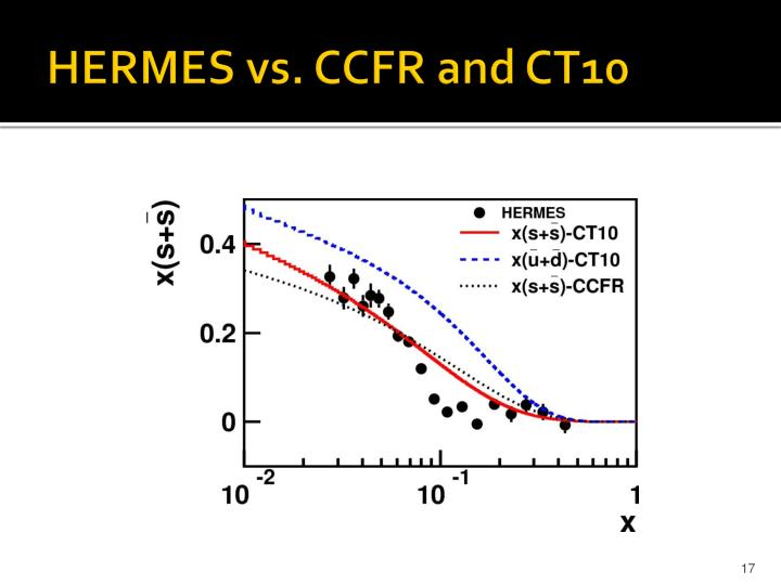 HERMES vs. CCFR and CT10