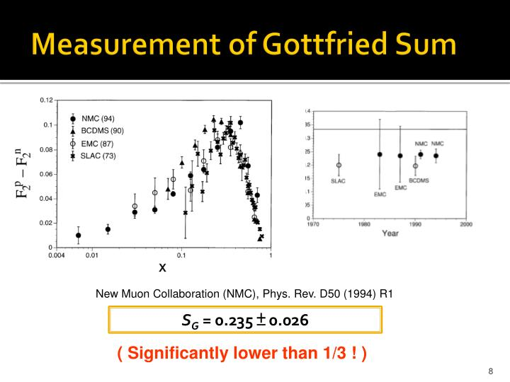 Measurement of Gottfried Sum