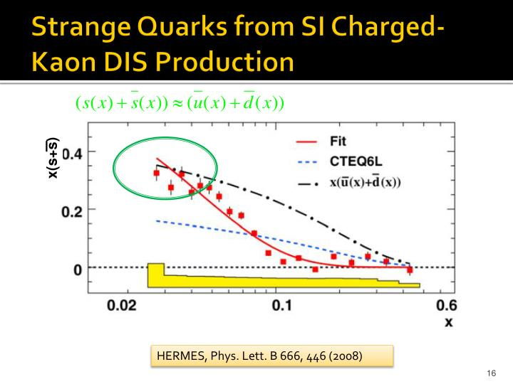 Strange Quarks from SI Charged-
