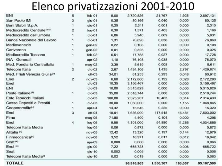 Elenco privatizzazioni 2001-2010