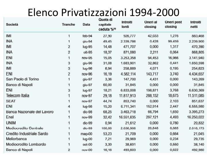 Elenco Privatizzazioni 1994-2000