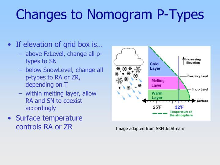 Changes to Nomogram P-Types
