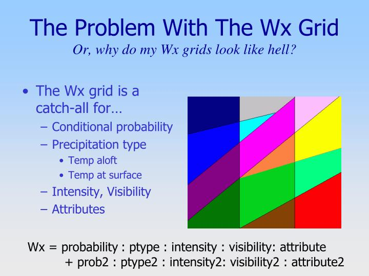 The Problem With The Wx Grid