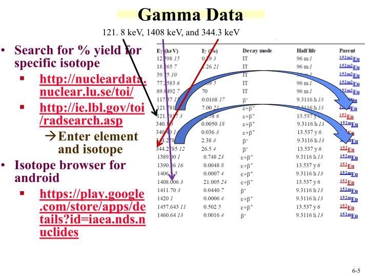Gamma Data