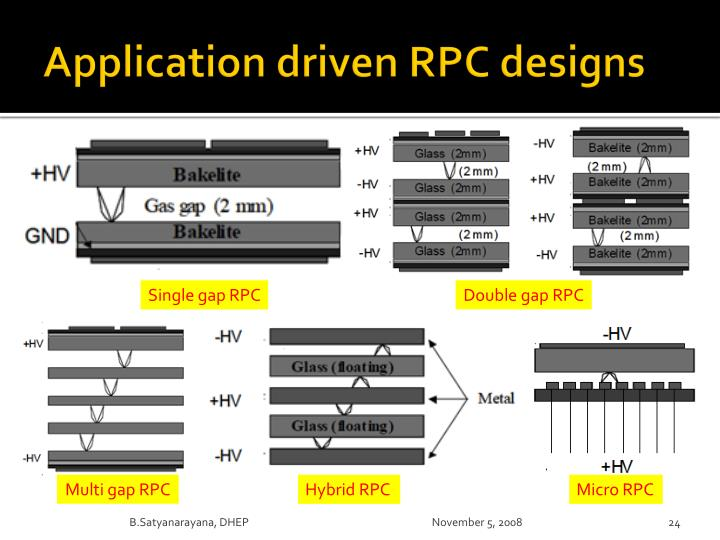 Application driven RPC designs