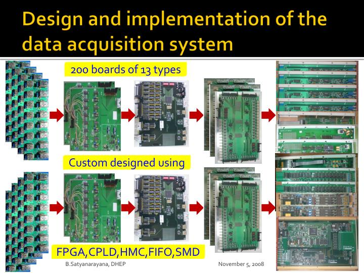 Design and implementation of the data acquisition system