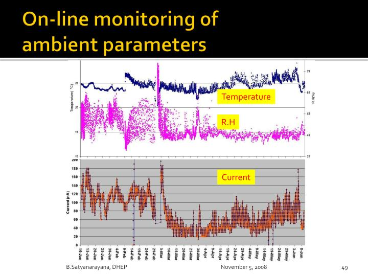 On-line monitoring of